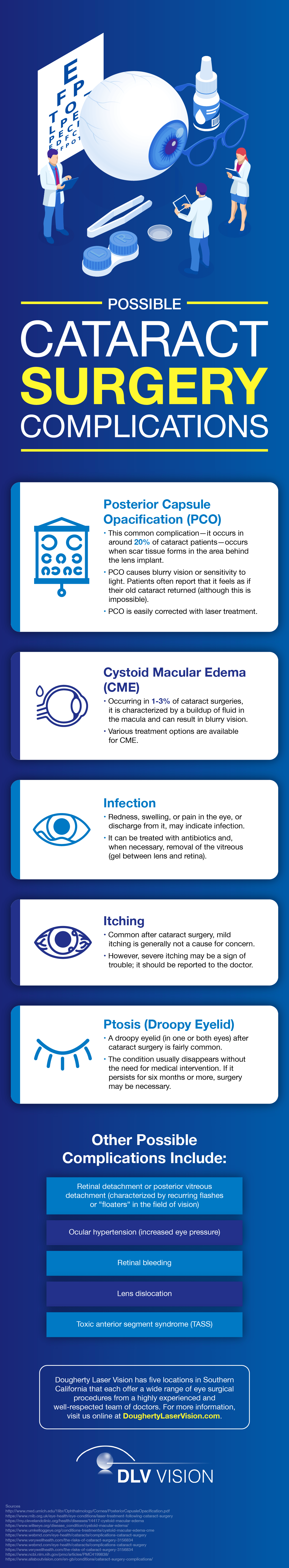 Possible Cataract Surgery Complications