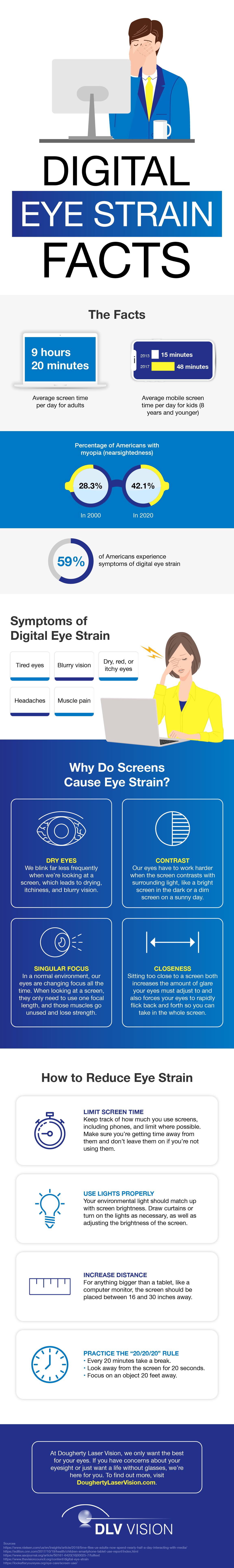 digital eye strain facts infographic