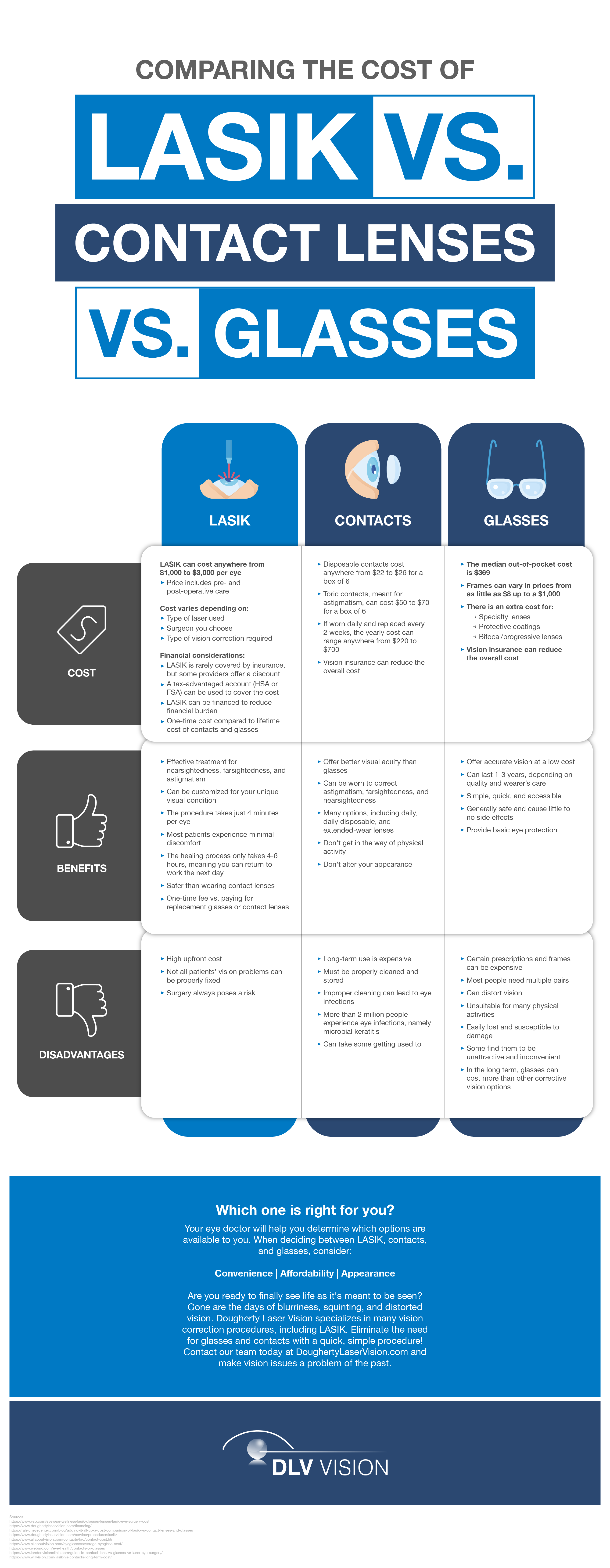 Comparing the Cost of LASIK vs. Contact Lenses vs. Glasses Infographic