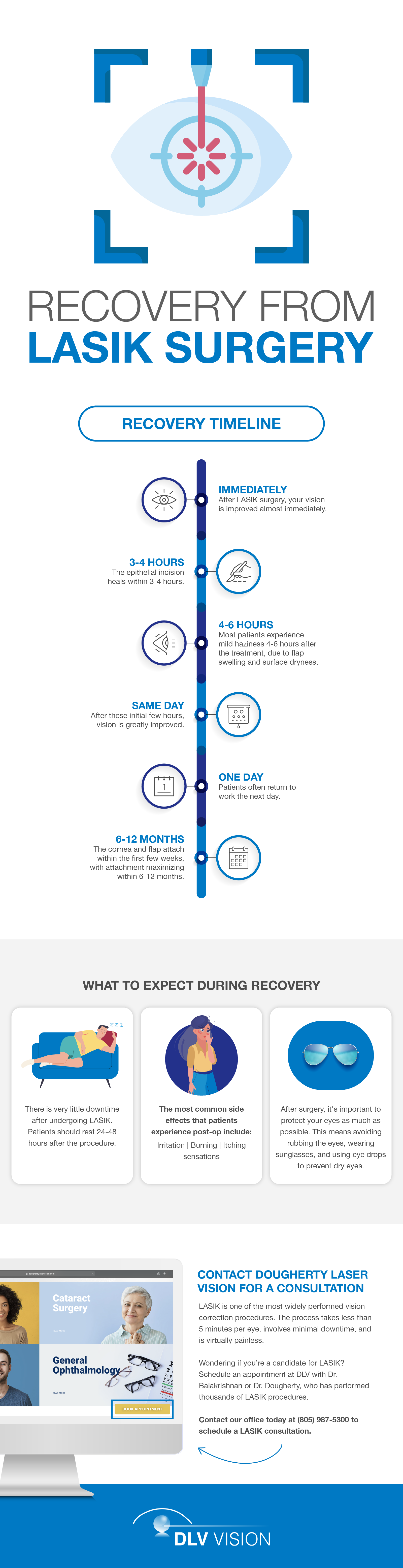 Recovery from LASIK Surgery Infographic